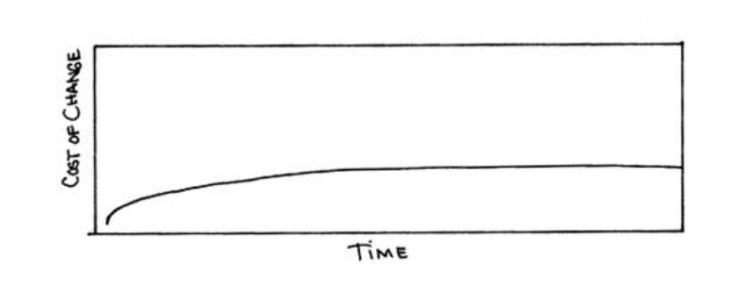 Beck's Curve (1999)