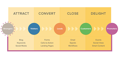 The Hubspot inbound marketing pipeline.
