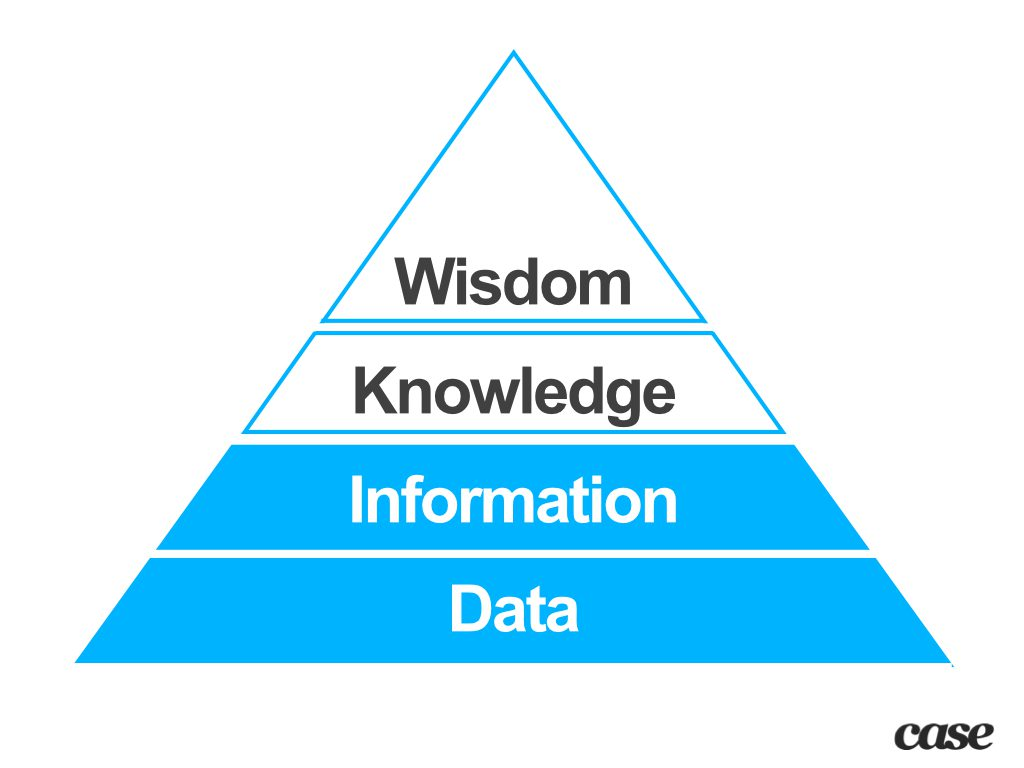 Pyramid of Data, Information, Knowledge, and Wisdom