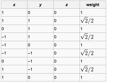 Table showing location and weights of control points for a NURBs circle.