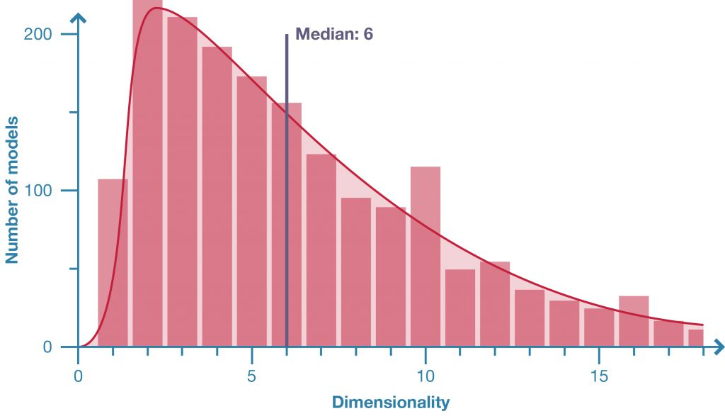 Graph showing typical dimensionality of parametric models.